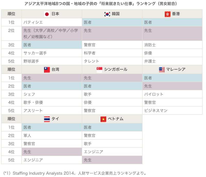 アジアタイへ用地域8つの国・地域の子供の将来就きたい仕事ランキング